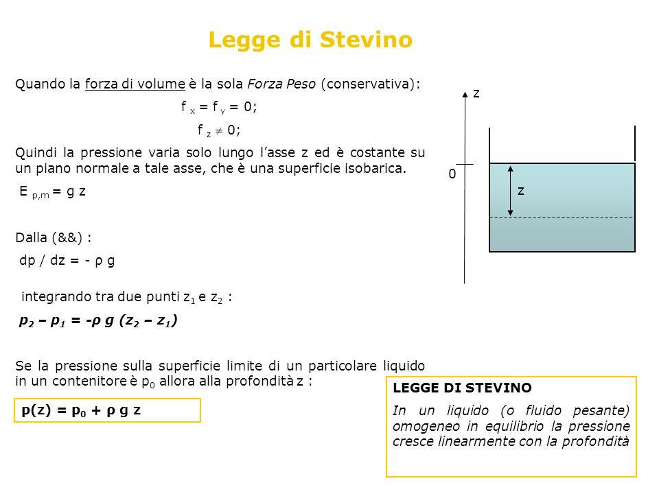 Legge di Stevino Quando la forza di volume è la sola Forza Peso (conservativa): f x = f y = 0; f z 0; Quindi la pressione varia solo lungo lasse z ed