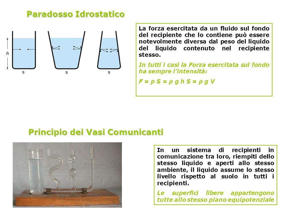 Paradosso Idrostatico La forza esercitata da un fluido sul fondo del recipiente che lo contiene può essere notevolmente diversa dal peso del liquido d