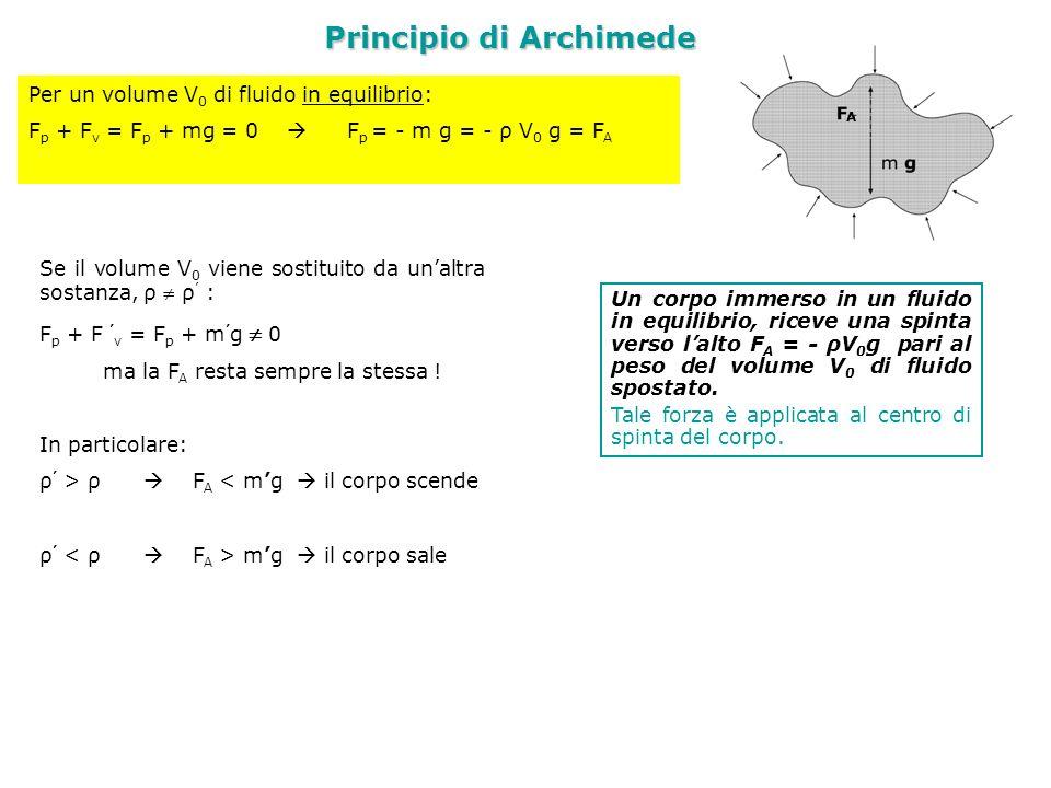 Principio di Archimede Un corpo immerso in un fluido in equilibrio, riceve una spinta verso lalto F A = - ρV 0 g pari al peso del volume V 0 di fluido