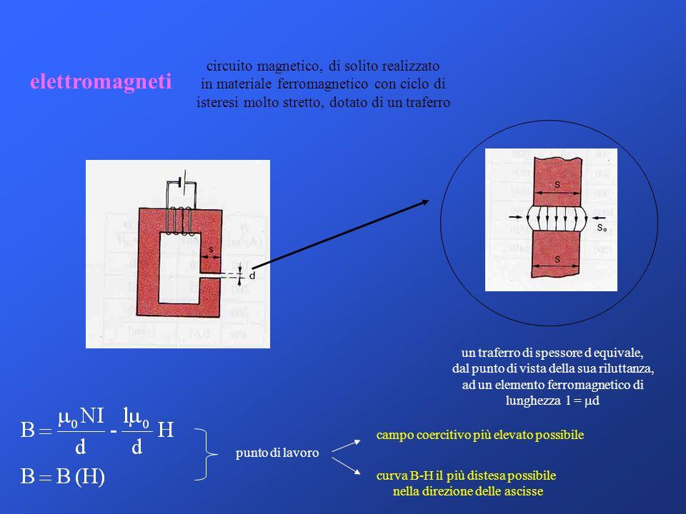 elettromagneti circuito magnetico, di solito realizzato in materiale ferromagnetico con ciclo di isteresi molto stretto, dotato di un traferro un traf