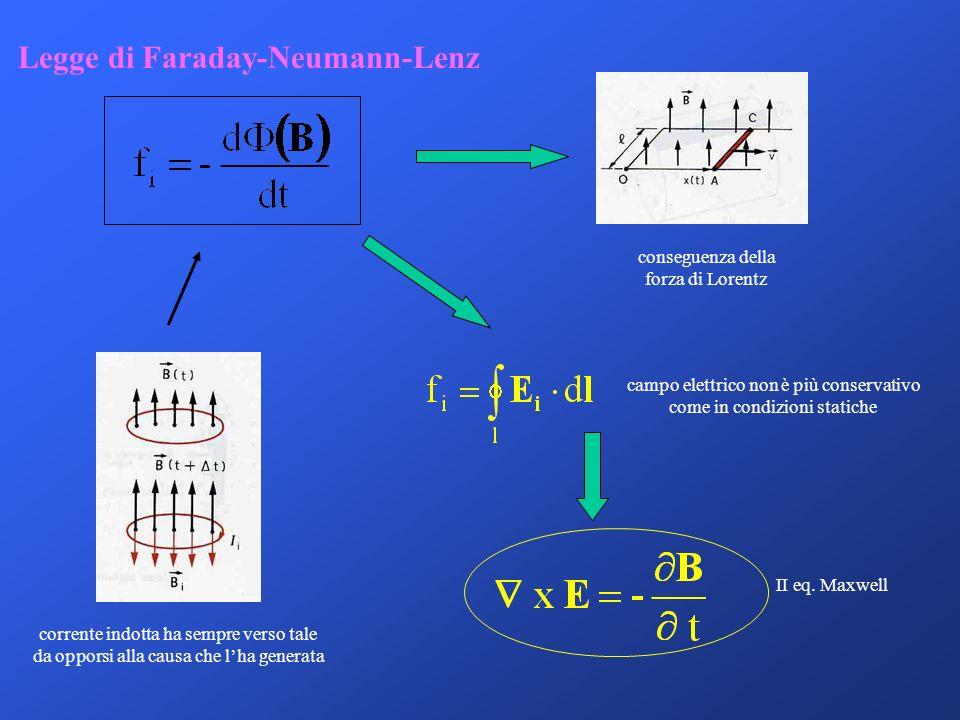 Legge di Faraday-Neumann-Lenz corrente indotta ha sempre verso tale da opporsi alla causa che lha generata conseguenza della forza di Lorentz campo el