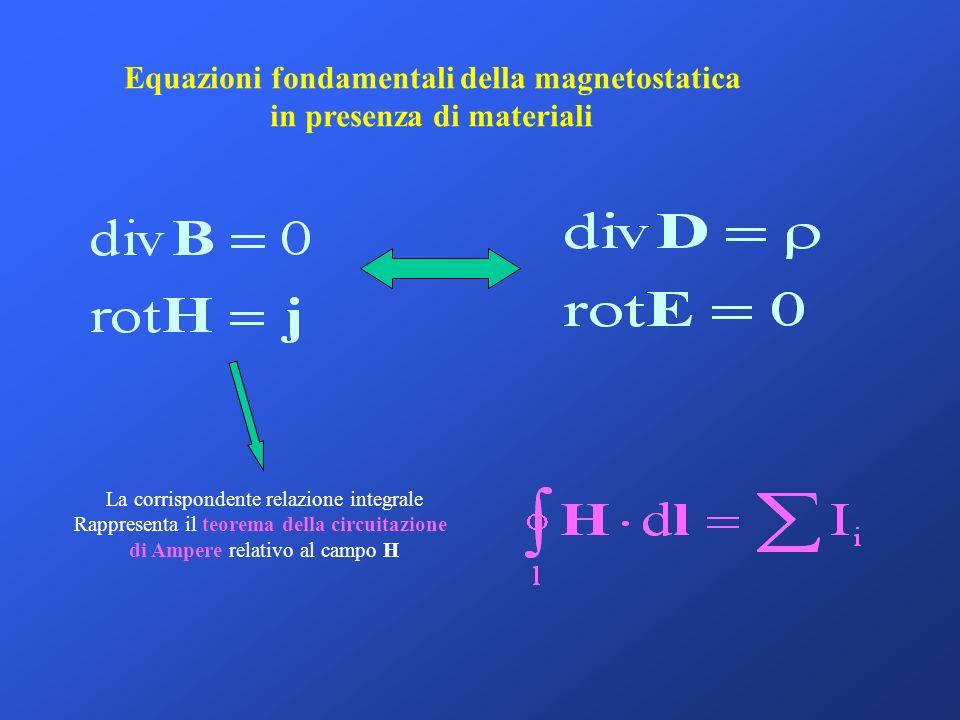 Equazioni fondamentali della magnetostatica in presenza di materiali La corrispondente relazione integrale Rappresenta il teorema della circuitazione