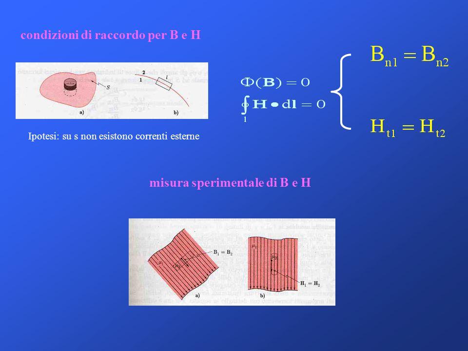 misura sperimentale di B e H condizioni di raccordo per B e H Ipotesi: su s non esistono correnti esterne