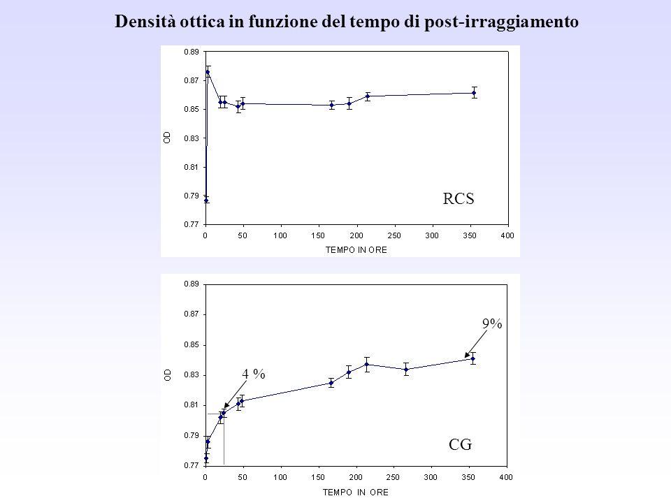 Densità ottica in funzione del tempo di post-irraggiamento CG RCS 4 % 9%