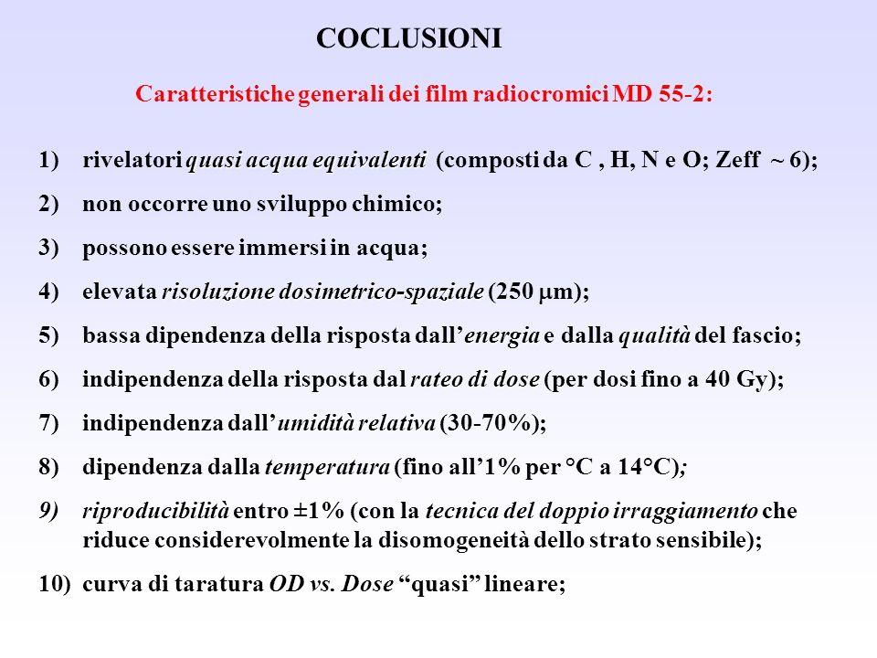 Caratteristiche generali dei film radiocromici MD 55-2: quasi acqua equivalenti 1)rivelatori quasi acqua equivalenti (composti da C, H, N e O; Zeff ~