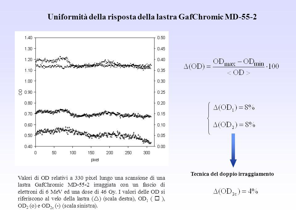 Valori di OD relativi a 330 pixel lungo una scansione di una lastra GafChromic MD-55-2 irraggiata con un fascio di elettroni di 6 MeV ed una dose di 4