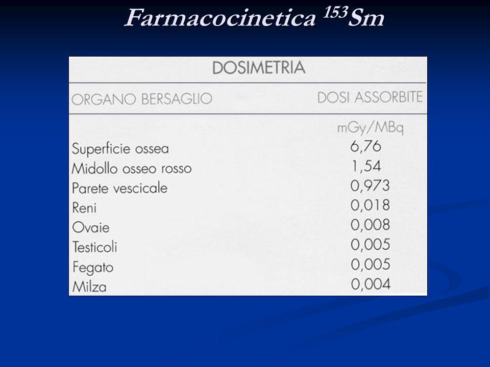 Farmacocinetica 153 Sm