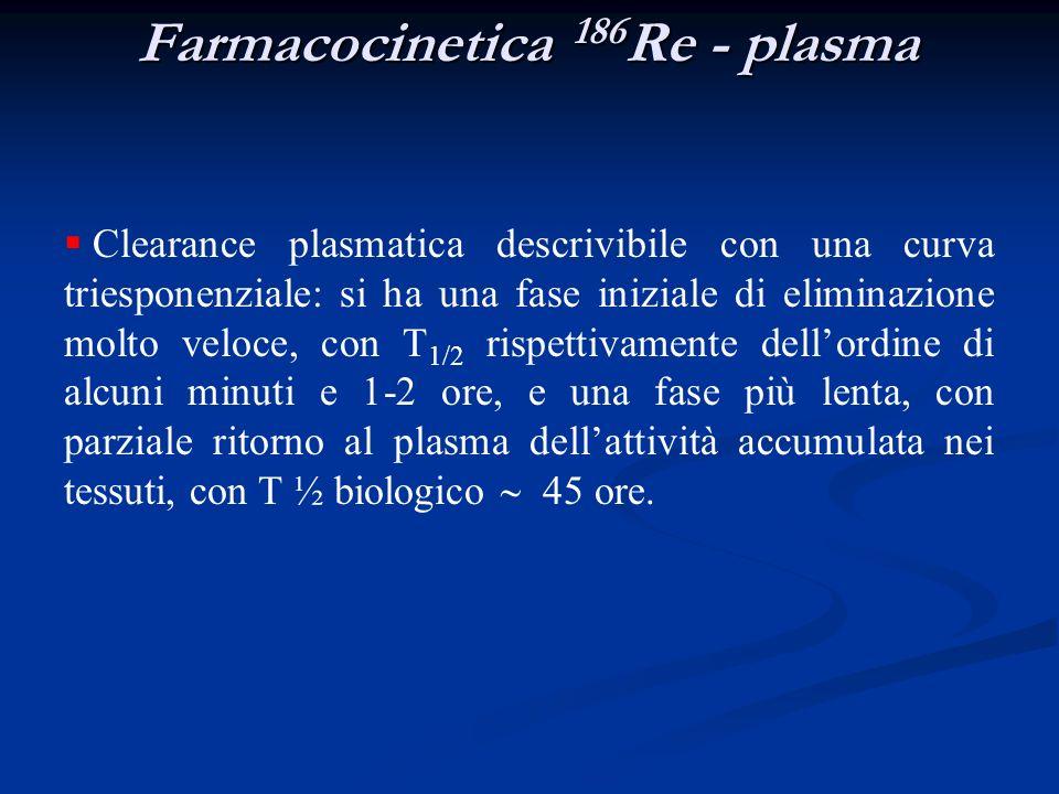 Farmacocinetica 186 Re - plasma Clearance plasmatica descrivibile con una curva triesponenziale: si ha una fase iniziale di eliminazione molto veloce,