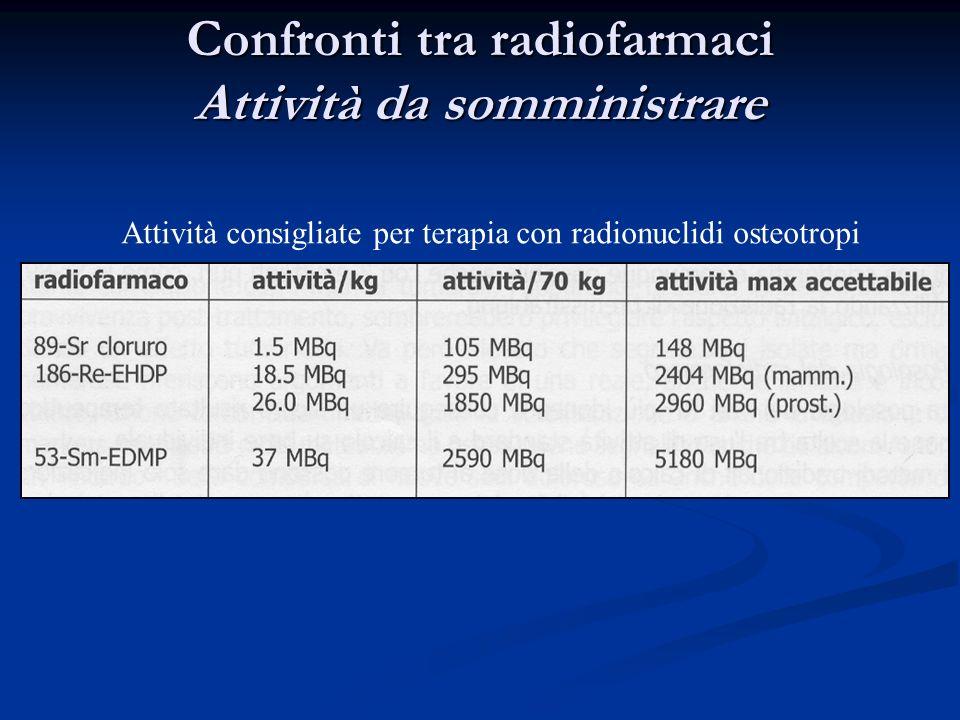 Confronti tra radiofarmaci Attività da somministrare Attività consigliate per terapia con radionuclidi osteotropi