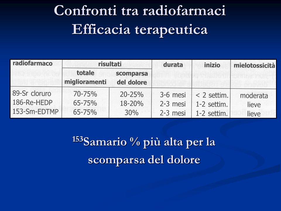 Confronti tra radiofarmaci Efficacia terapeutica 153 Samario % più alta per la scomparsa del dolore