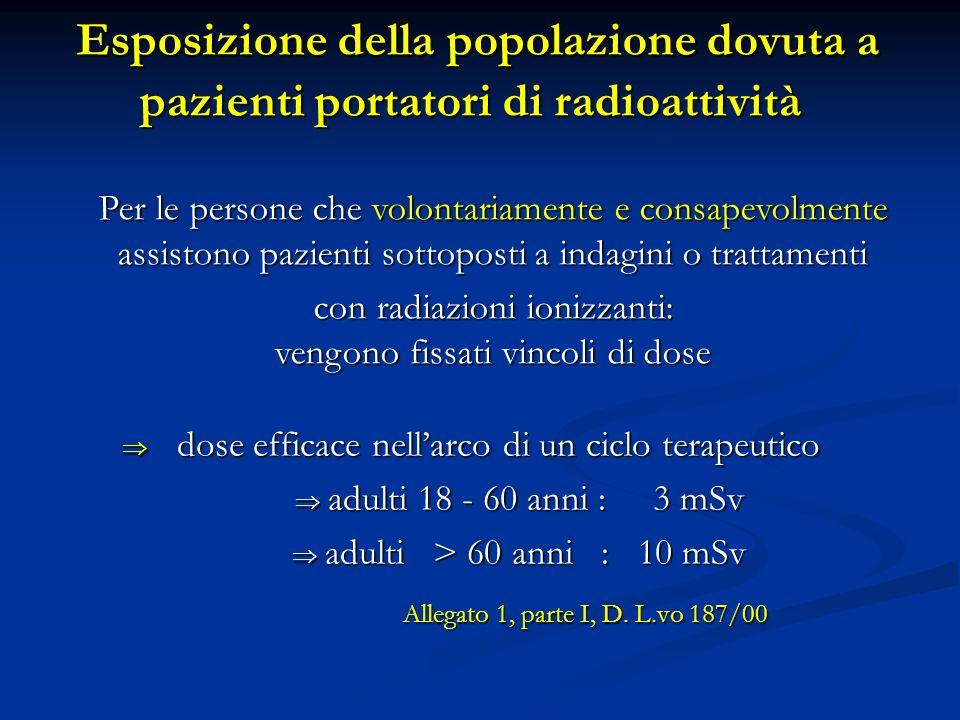 Esposizione della popolazione dovuta a pazienti portatori di radioattività Esposizione della popolazione dovuta a pazienti portatori di radioattività