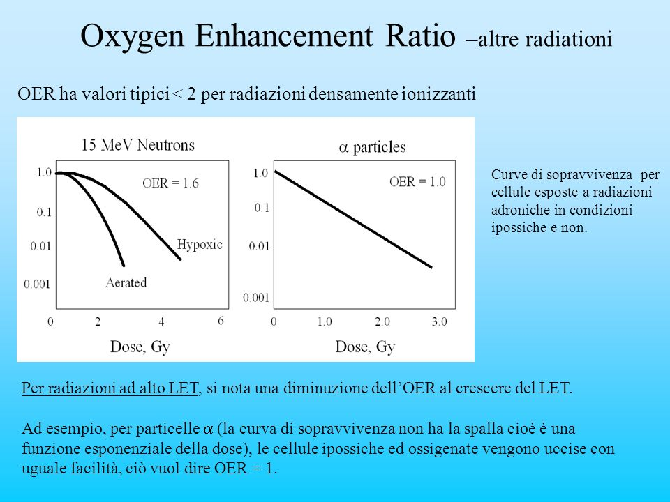 Oxygen Enhancement Ratio –altre radiationi OER ha valori tipici < 2 per radiazioni densamente ionizzanti Curve di sopravvivenza per cellule esposte a