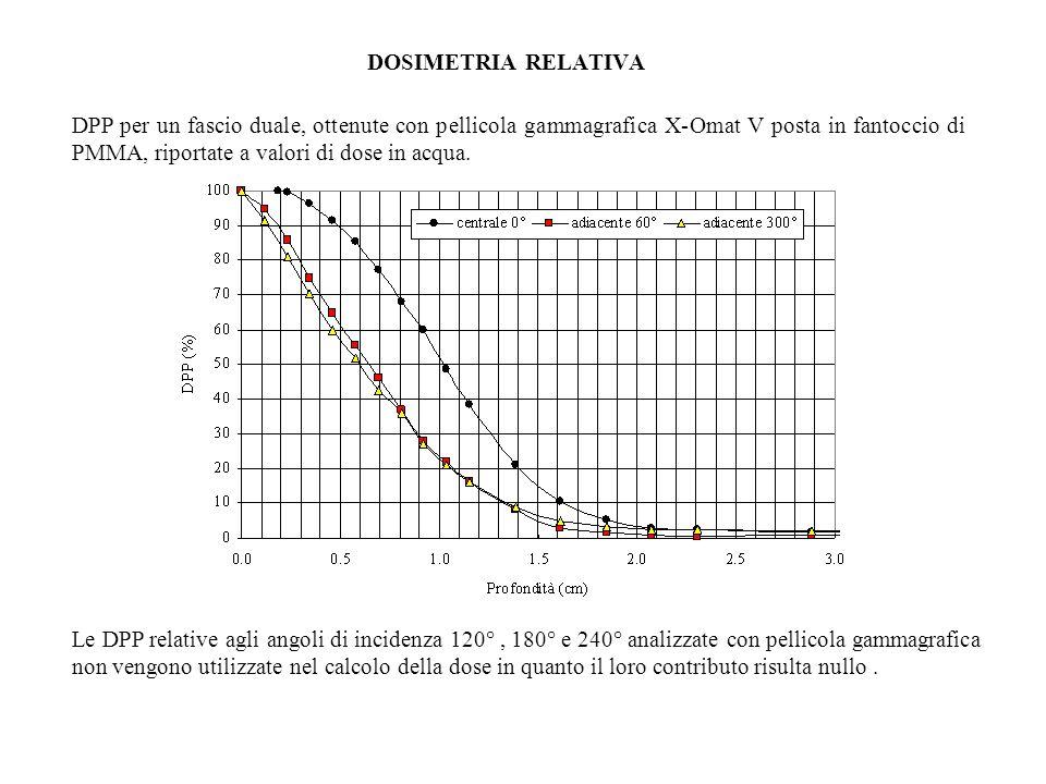 DPP per un fascio duale, ottenute con pellicola gammagrafica X-Omat V posta in fantoccio di PMMA, riportate a valori di dose in acqua.