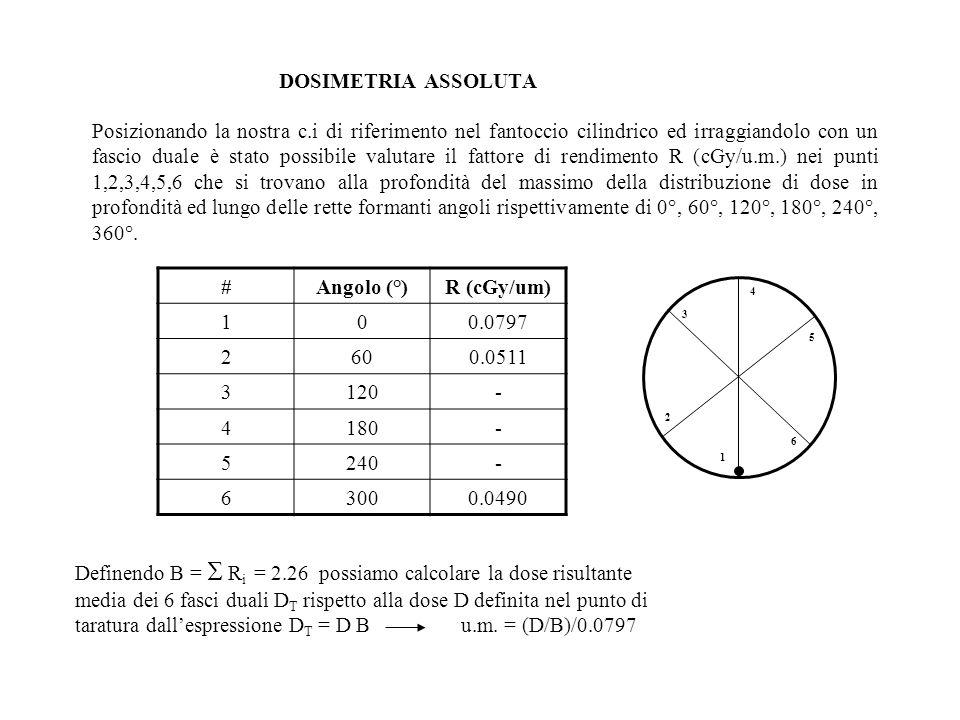 DOSIMETRIA ASSOLUTA Posizionando la nostra c.i di riferimento nel fantoccio cilindrico ed irraggiandolo con un fascio duale è stato possibile valutare il fattore di rendimento R (cGy/u.m.) nei punti 1,2,3,4,5,6 che si trovano alla profondità del massimo della distribuzione di dose in profondità ed lungo delle rette formanti angoli rispettivamente di 0°, 60°, 120°, 180°, 240°, 360°.