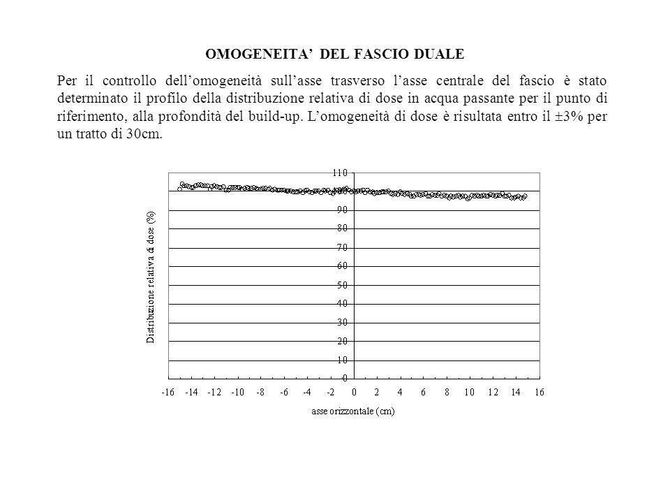 Per il controllo dellomogeneità sullasse trasverso lasse centrale del fascio è stato determinato il profilo della distribuzione relativa di dose in acqua passante per il punto di riferimento, alla profondità del build-up.