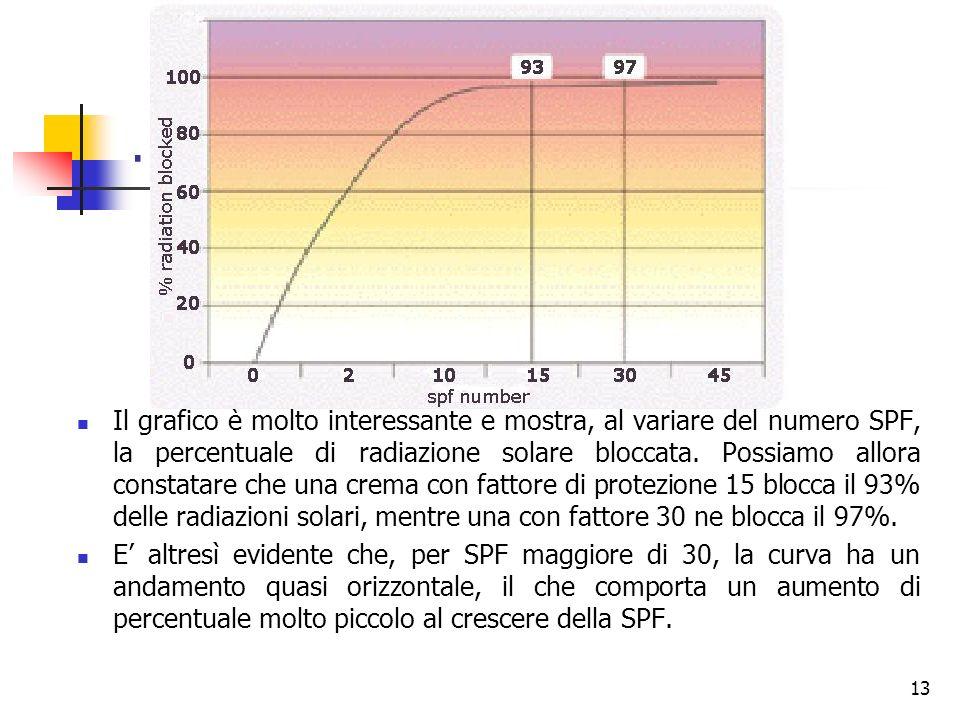 Il grafico è molto interessante e mostra, al variare del numero SPF, la percentuale di radiazione solare bloccata.