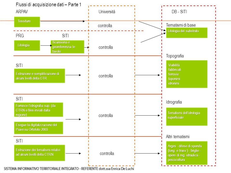 Tematismi di base Tessiture Litologia ARPAVDB - SITI PRG Università SITI Scansiona e georeferenzia le tavole controlla SITI Litologia del substrato To