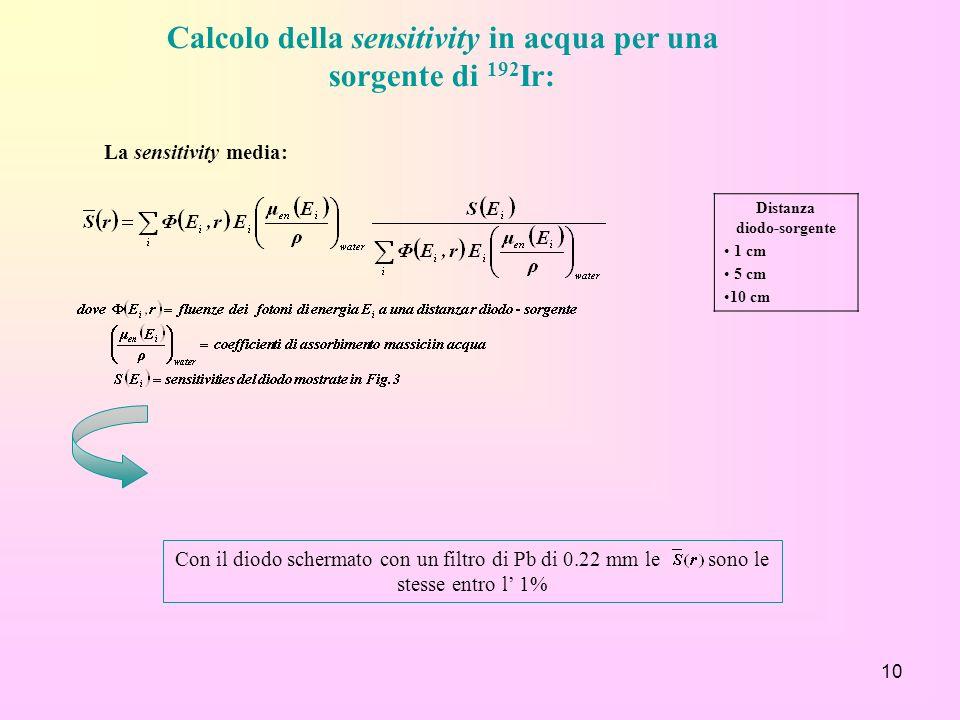 10 Calcolo della sensitivity in acqua per una sorgente di 192 Ir: La sensitivity media: Distanza diodo-sorgente 1 cm 5 cm 10 cm Con il diodo schermato