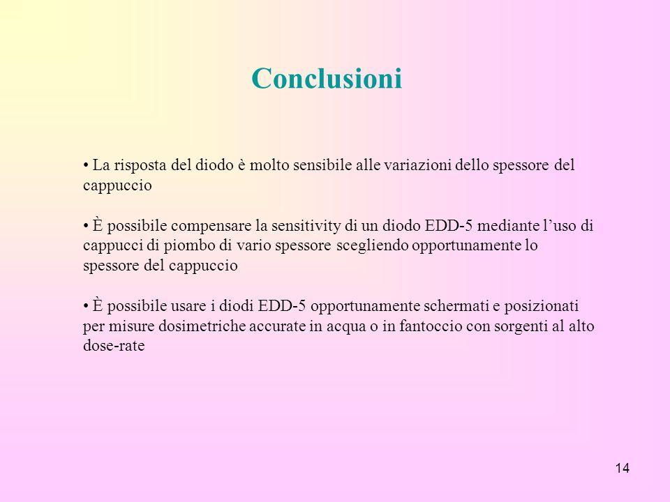 14 Conclusioni La risposta del diodo è molto sensibile alle variazioni dello spessore del cappuccio È possibile compensare la sensitivity di un diodo