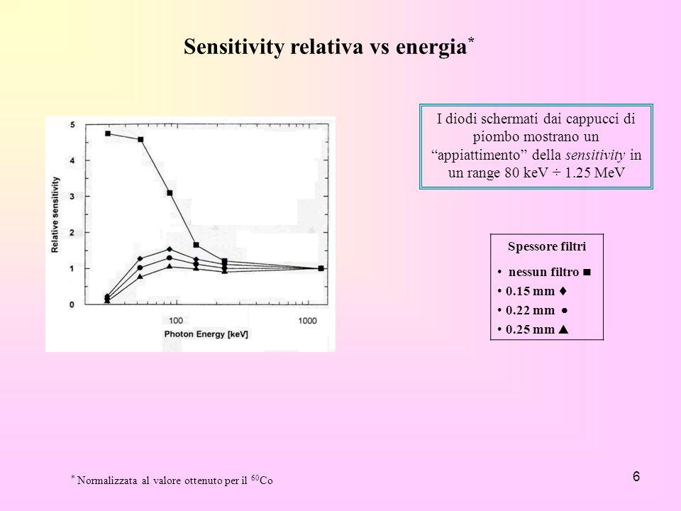 6 Sensitivity relativa vs energia * * Normalizzata al valore ottenuto per il 60 Co I diodi schermati dai cappucci di piombo mostrano un appiattimento