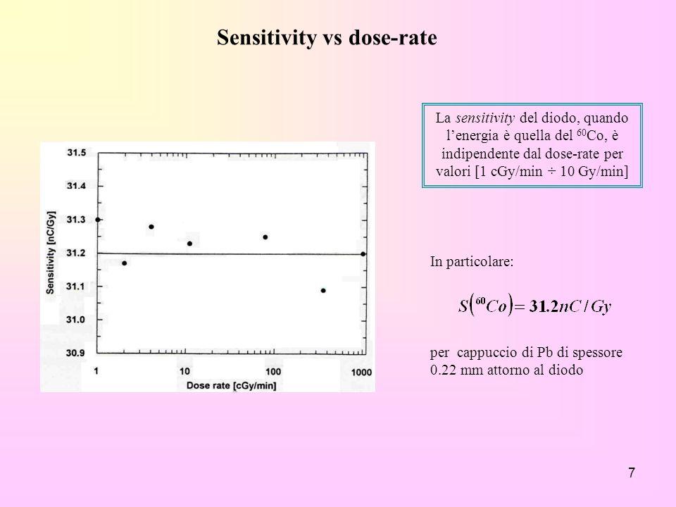 7 Sensitivity vs dose-rate La sensitivity del diodo, quando lenergia è quella del 60 Co, è indipendente dal dose-rate per valori [1 cGy/min ÷ 10 Gy/mi