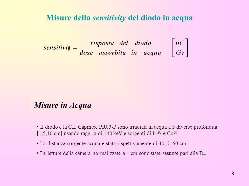 8 Misure della sensitivity del diodo in acqua Il diodo e la C.I. Capintec PR05-P sono irradiati in acqua a 3 diverse profondità [1,5,10 cm] usando rag