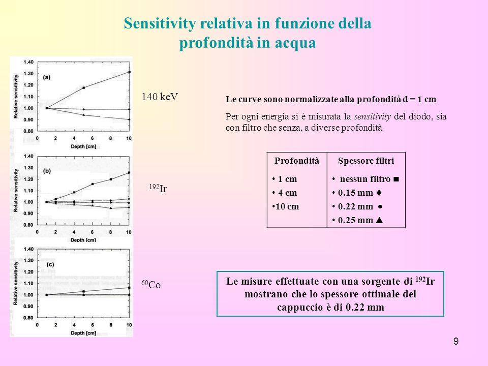 9 Sensitivity relativa in funzione della profondità in acqua 140 keV 60 Co 192 Ir Le curve sono normalizzate alla profondità d = 1 cm Per ogni energia