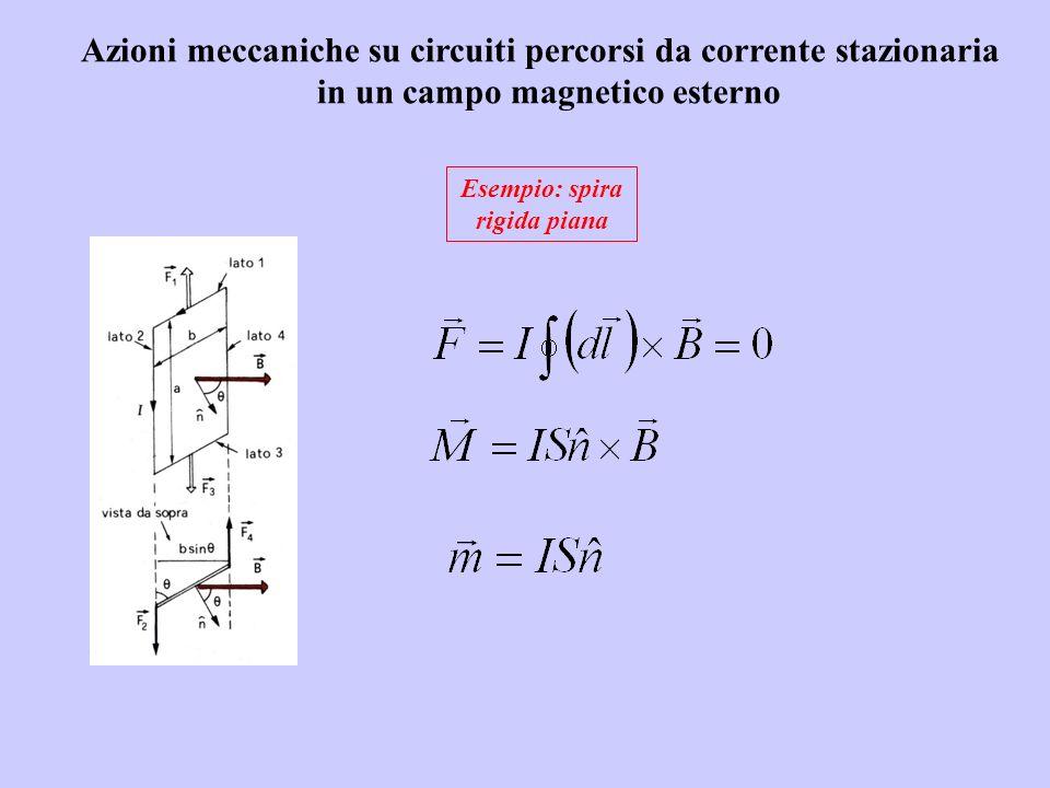 Azioni meccaniche su circuiti percorsi da corrente stazionaria in un campo magnetico esterno Esempio: spira rigida piana