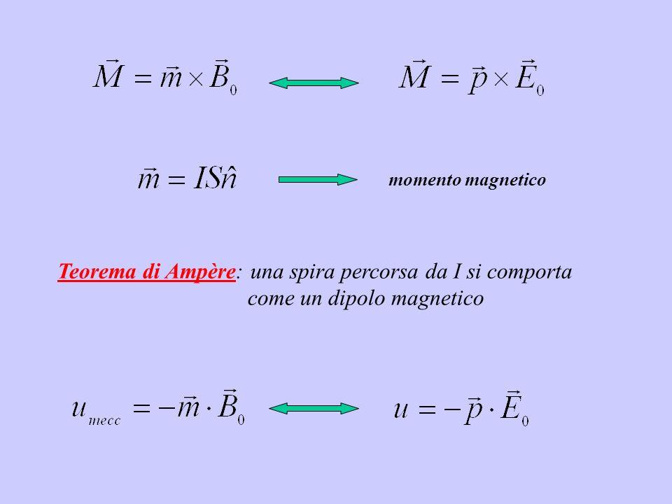 Teorema di Ampère: una spira percorsa da I si comporta come un dipolo magnetico momento magnetico