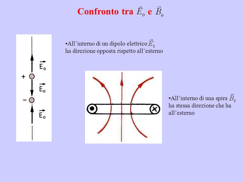 Confronto tra e Allinterno di un dipolo elettrico ha direzione opposta rispetto allesterno Allinterno di una spira ha stessa direzione che ha allester