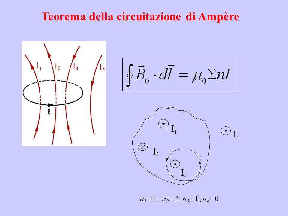 Teorema della circuitazione di Ampère I1I1 I2I2 I3I3 I4I4 n 1 =1; n 2 =2; n 3 =1; n 4 =0