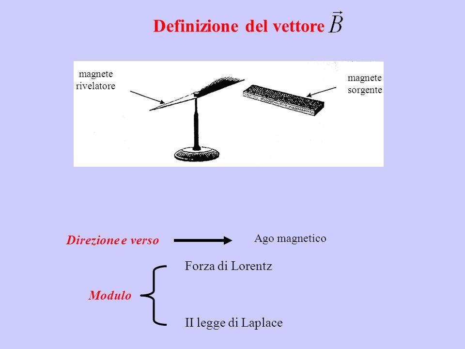 Modulo magnete rivelatore magnete sorgente Direzione e verso Ago magnetico Forza di Lorentz II legge di Laplace Definizione del vettore
