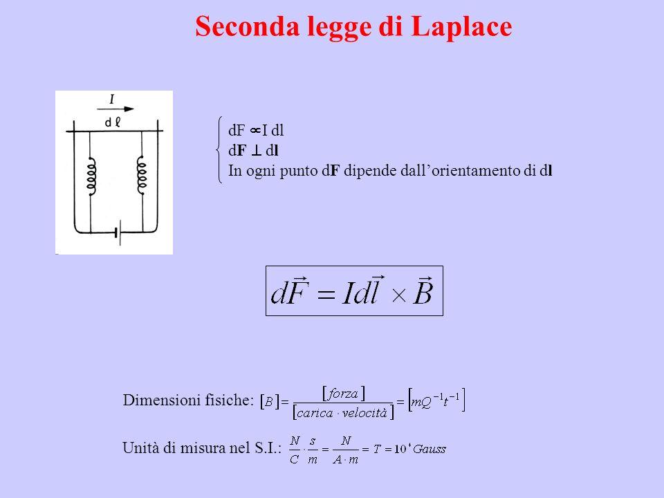 Seconda legge di Laplace Unità di misura nel S.I.: Dimensioni fisiche: dF I dl dF dl In ogni punto dF dipende dallorientamento di dl