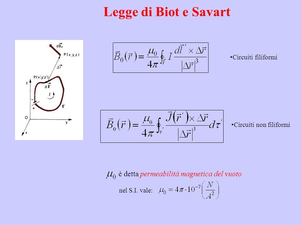 Legge di Biot e Savart nel S.I. vale: è detta permeabilità magnetica del vuoto Circuiti filiformi Circuiti non filiformi