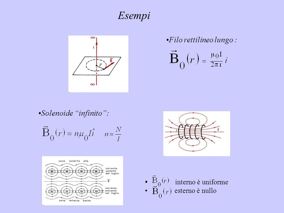 Solenoide infinito: interno è uniforme esterno è nullo Esempi Filo rettilineo lungo : r
