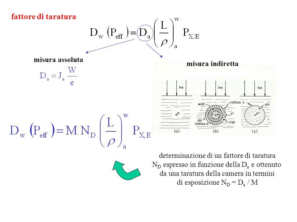 fattore di taratura misura assoluta determinazione di un fattore di taratura N D espresso in funzione della D a e ottenuto da una taratura della camer