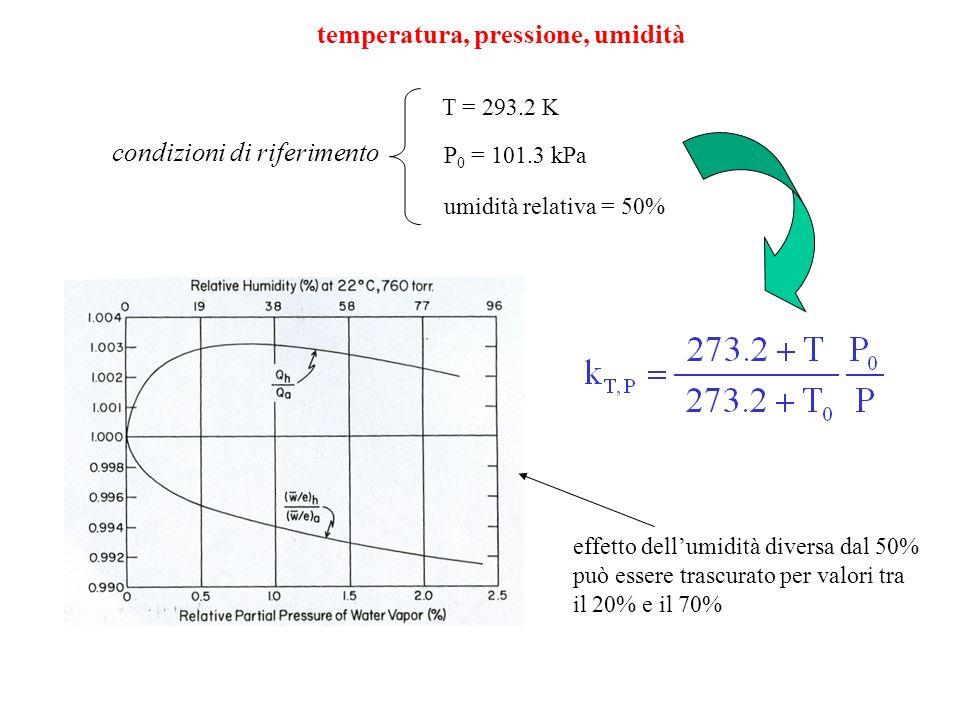 temperatura, pressione, umidità condizioni di riferimento T = 293.2 K P 0 = 101.3 kPa umidità relativa = 50% effetto dellumidità diversa dal 50% può e