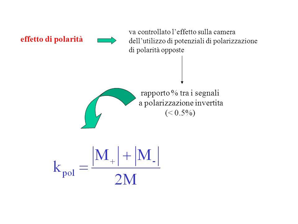 effetto di polarità va controllato leffetto sulla camera dellutilizzo di potenziali di polarizzazione di polarità opposte rapporto % tra i segnali a p