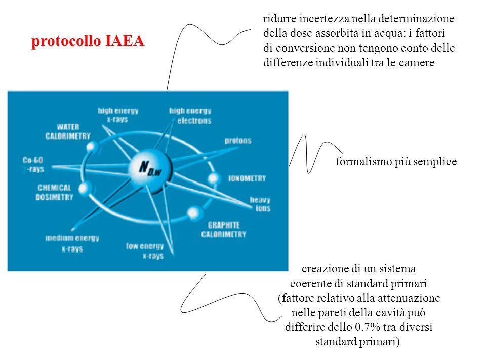 protocollo IAEA ridurre incertezza nella determinazione della dose assorbita in acqua: i fattori di conversione non tengono conto delle differenze ind