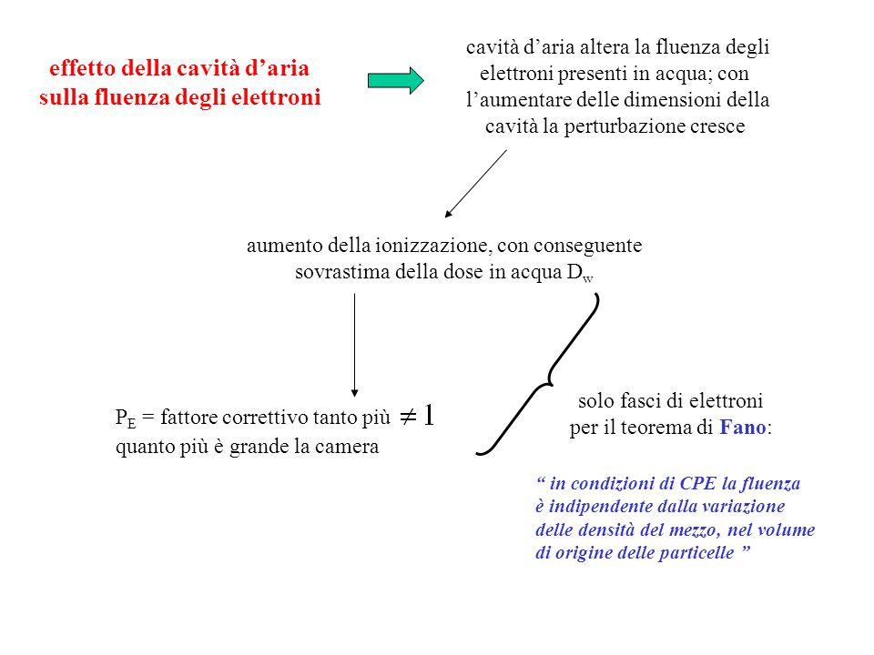 effetto della cavità daria sulla fluenza degli elettroni cavità daria altera la fluenza degli elettroni presenti in acqua; con laumentare delle dimens