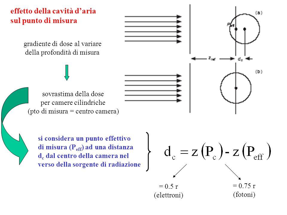 effetto della cavità daria sul punto di misura gradiente di dose al variare della profondità di misura sovrastima della dose per camere cilindriche (p