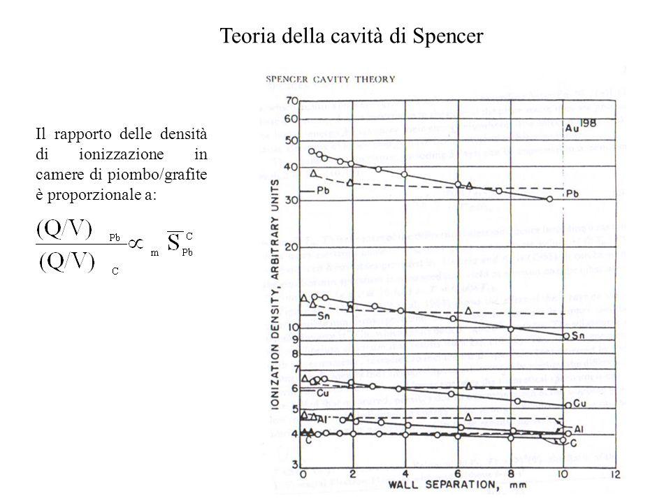Teoria della cavità di Spencer Il rapporto delle densità di ionizzazione in camere di piombo/grafite è proporzionale a: