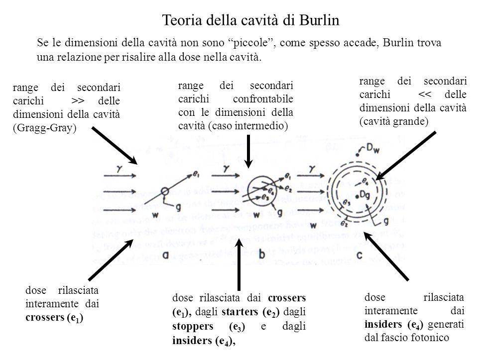 Teoria della cavità di Burlin Se le dimensioni della cavità non sono piccole, come spesso accade, Burlin trova una relazione per risalire alla dose ne
