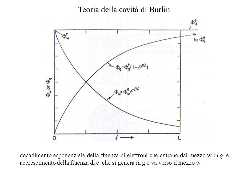 Teoria della cavità di Burlin decadimento esponenziale della fluenza di elettroni che entrano dal mezzo w in g, e accrescimento della fluenza di e - c