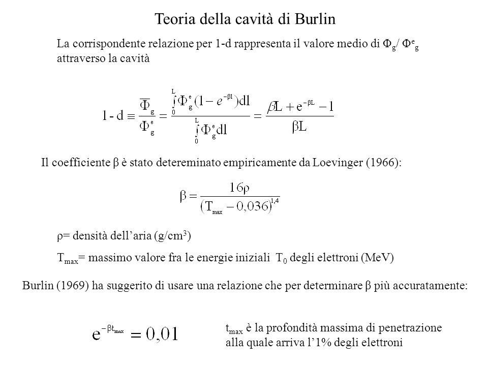 Teoria della cavità di Burlin La corrispondente relazione per 1-d rappresenta il valore medio di Φ g / Φ e g attraverso la cavità Il coefficiente β è