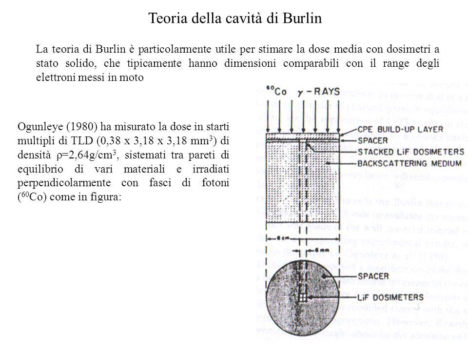 Teoria della cavità di Burlin La teoria di Burlin è particolarmente utile per stimare la dose media con dosimetri a stato solido, che tipicamente hann