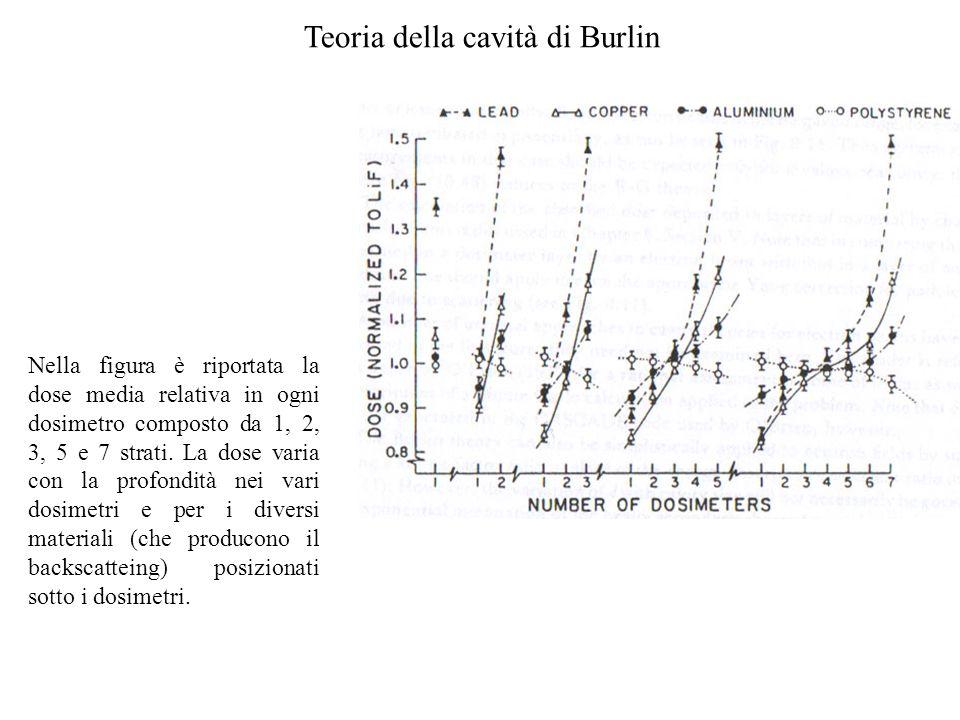 Nella figura è riportata la dose media relativa in ogni dosimetro composto da 1, 2, 3, 5 e 7 strati. La dose varia con la profondità nei vari dosimetr