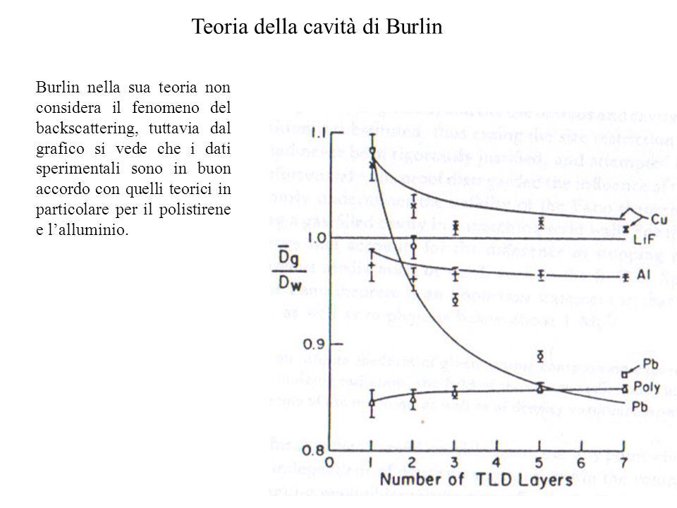 Burlin nella sua teoria non considera il fenomeno del backscattering, tuttavia dal grafico si vede che i dati sperimentali sono in buon accordo con qu