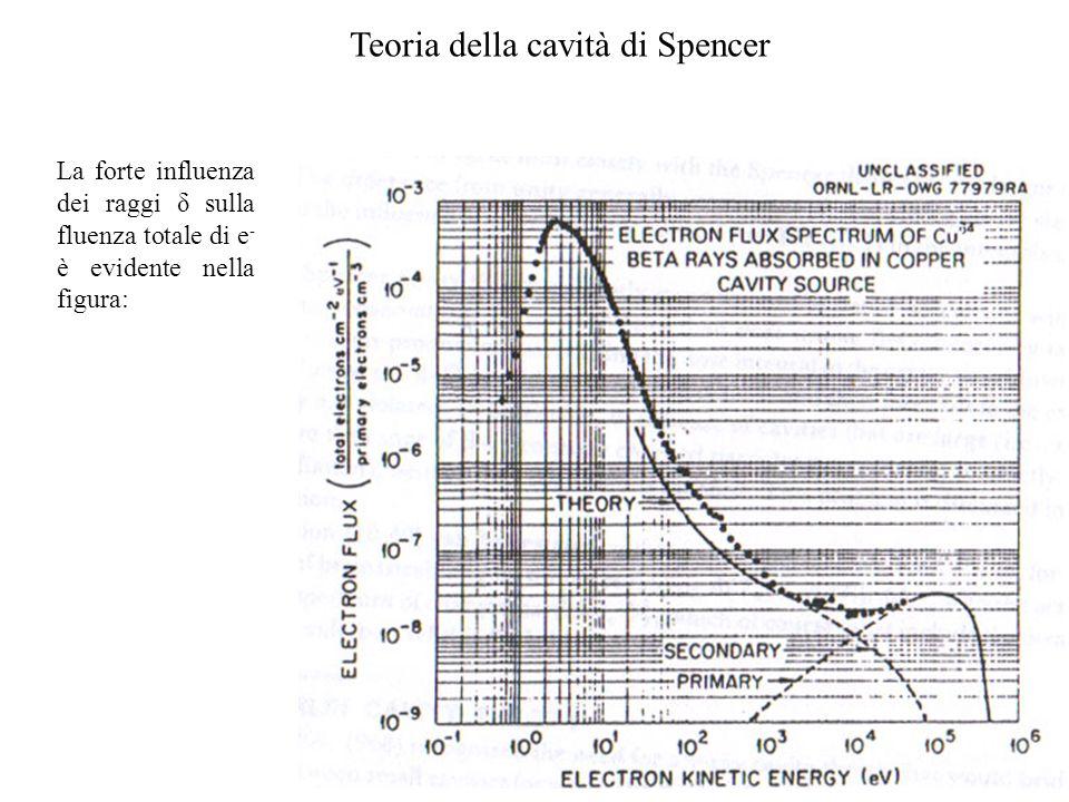 Teoria della cavità di Spencer La forte influenza dei raggi δ sulla fluenza totale di e - è evidente nella figura: