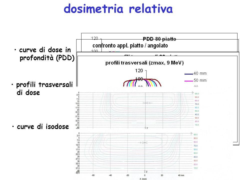 dosimetria relativa curve di dose in profondità (PDD) profili trasversali di dose curve di isodose z max R 50